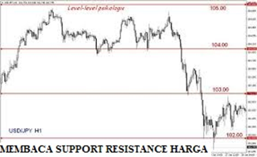 Membaca Support – Resistance Harga dalam Grafik Saham